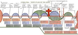 Plan Of The Ages Chart A Bible Map Prophecy Chart By Leon Bates Armageddon Books