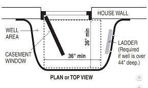 Egress Requirements And The Twoopening Myth StarTribune Amazing Egress Requirements For Bedroom Windows