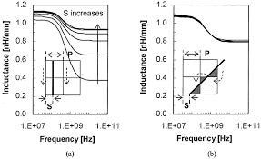 inductance versus frequency characteristics for different relative inductance versus frequency characteristics for different relative location of a wire to power grid s 3 5 10 15 20 25 m for each curve