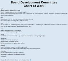 Resume For Non Profit Job Sample Nonprofit Board Member Job Description and Executive 54