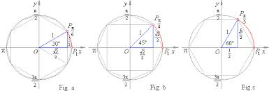 Values Of Trigonometric Functions Of Arcs Pi 6 Pi 4 And P 3