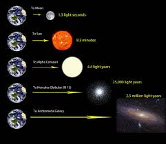 how far does light travel in a year