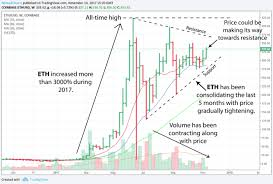 Gdax Chart History Are Cryptocurrencies Considered Assets Ethereum To Usd Price