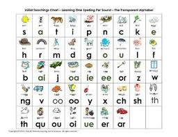 Letters And Sounds Chart Letter And Sound Charts Complement Jolly Phonics Jolly