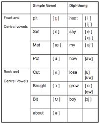 Phonetics Part 5