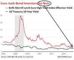 Bond Market Today Chart