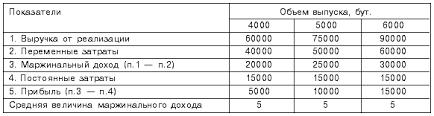 Журнал Менеджмент в России и за рубежом Анализ соотношения  Прибыль предприятия при различных объемах выпуска руб