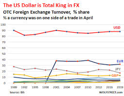 Us Dollar Appreciation Chart Foreign Exchange Trading Soars To 6 6 Trillion A Day Us