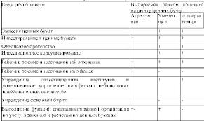 Кредитная и инвестиционная политика коммерческого банка Дипломная  В зависимости от характера осуществления все инвестиционные