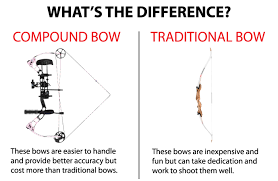 Bow Buyers Guide For Women And Youth Bass Pro Shops