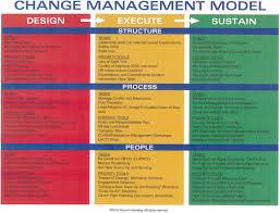 Management Plans Change Model Train Buildings Examples Of
