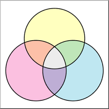 Venn Diagram 3 Clip Art Venn Diagram 3 Zone Color 2 Unlabeled I Abcteach Com