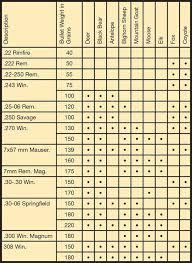 Hunting Game Caliber Chart Hunting
