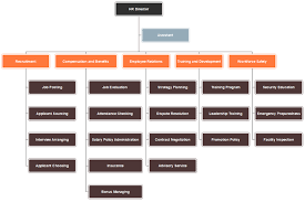 department organizational chart title organizational chart template different sectors for