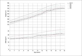 Anthropometry And Body Composition Of School Children In