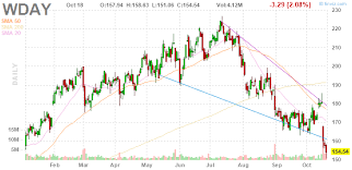 Wday Stock Chart 3 Big Stock Charts For Monday 3m Bank Of America And