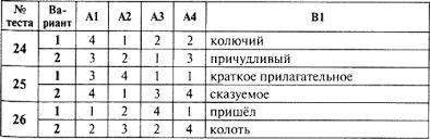 Контрольно измерительные материалы Русский язык класс fb  Контрольно измерительные материалы Русский язык 5 класс fb2 КулЛиб Классная библиотека