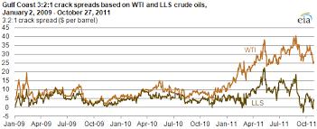 3 2 1 Crack Spreads Based On Wti Lls Crude Oils Have