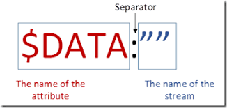 Alternate Data Streams In Ntfs Supportingwindows