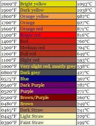 Knife Tempering Color Chart Steel Tempering Colors Borrowed From The First Link