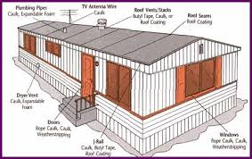manufactured home furnace. Beautiful Home Itu0027s Very Important To Make Sure Your Manufactured Home Furnace Operates  Safely And Efficiently During Winter Weather You As The Homeowner Can Perform Many  Throughout Manufactured Home Furnace P