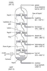 fractional distillation of crude oil. fig.1: fractional distillation of crude oil r