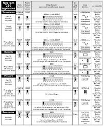 "johnson controls system 350 hvac modular controllers johnson controls system 350â""¢ application matrix click to enlarge chart"