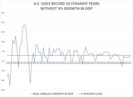 U S Has Record 10th Straight Year Without 3 Growth In Gdp