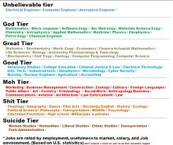 Computer Science Major Jobs Sci Science Math Search