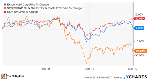 Exxonmobils Recent Earnings Were All About The Future The