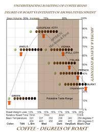 The Coffee Roasting Chart In 2019 Coffee Roasting