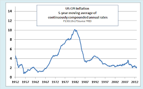 Monthly Cpi Chart Economonitor Ed Dolans Econ Blog Cpi Unchanged In