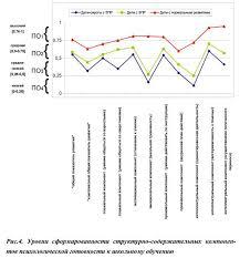 Профили обучаемости детей сирот с задержкой психического развития  На основании проведения сравнительного анализа структурных компонентов психологической готовности к школьному обучению детей сирот с ЗПР детей с ЗПР