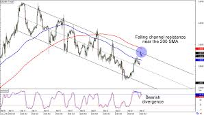Eur Gbp Chart Chart Art Anti Euro Plays On Eur Gbp And Eur Aud Babypips Com