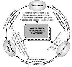 Научная электронная библиотека Концепция устойчивого развития исходит из баланса жизнедеятельности человечества в окружающей среде экономике и социальной сфере рис 1