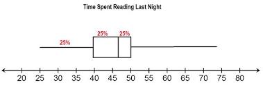 Reading Box Plots