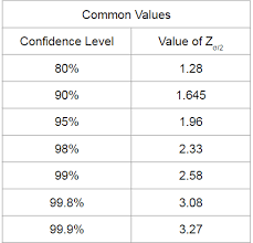 Image result for z score confidence level table