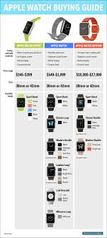 Apple Watch Model Comparison Chart Apple Watch Comparison Chart Stereopoly