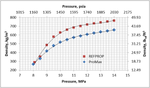 Co2 Pressure Temperature Chart Psi Transportation Of Co2 In Dense Phase Campbell Tip Of The Month