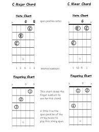 Triad Chords For Guitar Part 2 Minor Chords