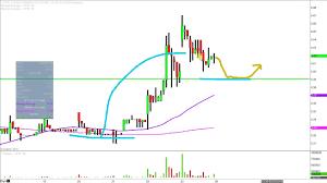 China Pharma Holdings Inc Cphi Stock Chart Technical Analysis For 02 23 18