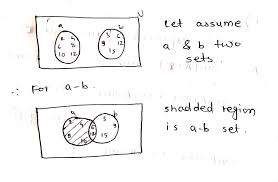 Venn Diagram Disjoint Using Venn Diagrams Show That A Minus B A Intersection B And