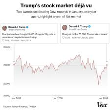 Dow Stock Market Chart Trumps Latest Tweet About The Dow Is Actually An Incredible