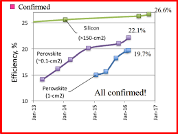 Perovskite Solar Cell Efficiency Chart Pilot Commercial Plants For Spray On Solar Cells Will Start