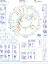 Natal Birth Chart Marriage Eniko Parrish Natal Birth Chart From The Astrolreport A