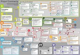 Formation Interpretation And Construction Contracts Map