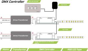 rgb led strip lights used in a restaurant instyle led dmx wall controller wiring diagram for led strip lights
