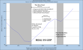 The Great Depression Graphs And Charts Lessons From The Past 10 Charts Graphs Of The Great
