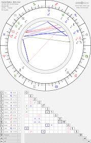 Shahid Khattar Shahid Kapoor Birth Chart Horoscope Date