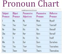 Pronoun Chart With Pictures 58 Abundant Chart Pronouns